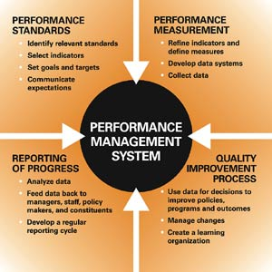 performance measurement information management Management strategy measurement 4 of measures for evaluating performance in information technology in both for-profit and 5 evaluating performance init.